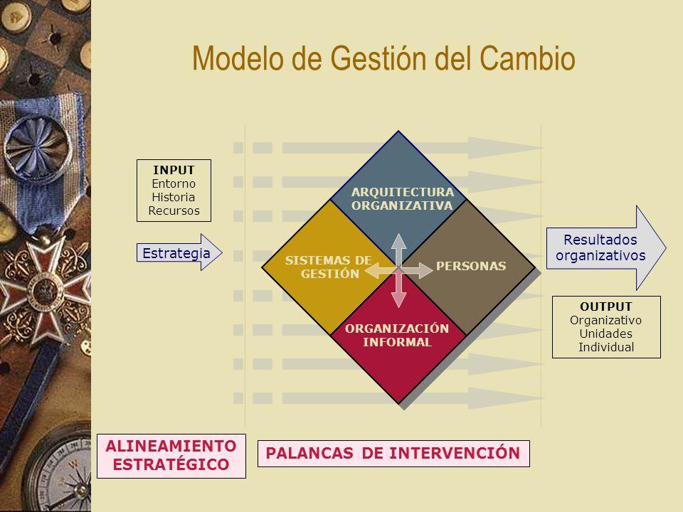 SISTEMAS DE GESTIÓN Estrategia INPUT Entorno Historia Recursos OUTPUT Organizativo Unidades Individual Resultados organizativos ENFOQUE DE NEGOCIO ORGANIZACIÓN INFORMAL ARQUITECTURA ORGANIZATIVA Modelo de Gestión del Cambio PERSONAS ALINEAMIENTO ESTRATÉGICO PALANCAS DE INTERVENCIÓN