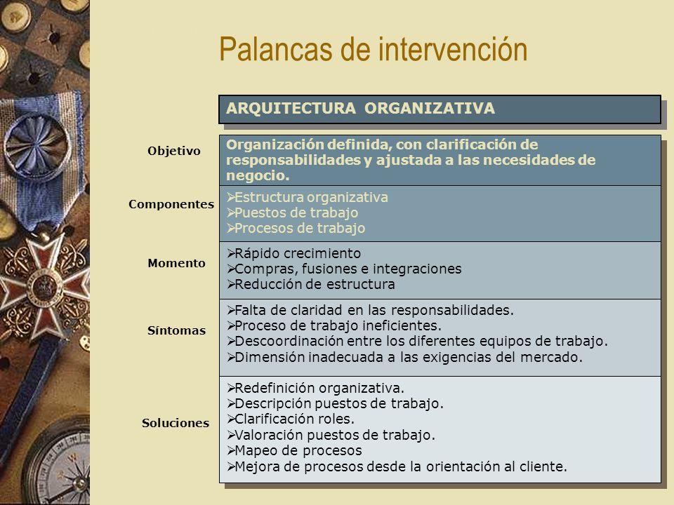 ARQUITECTURA ORGANIZATIVA Objetivo Síntomas Organización definida, con clarificación de responsabilidades y ajustada a las necesidades de negocio.
