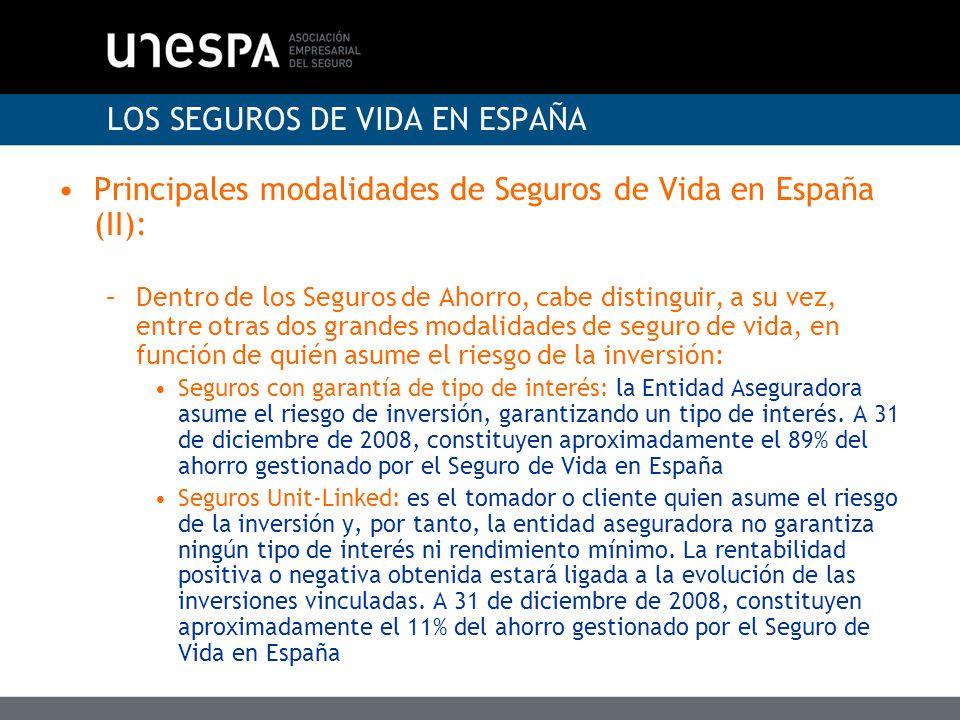 LOS SEGUROS DE VIDA EN ESPAÑA Datos básicos del Seguro de Vida en España (a 31 de diciembre de 2008): –Primas (millones de euros): 26.606 Riesgo 3.632 Ahorro 22.974 –Prestaciones pagadas (millones de euros): 26.447 –Ahorro gestionado (millones de euros):136.133 PPAs 3.355 PIAS 1.176 Capitales diferidos 45.502 Rentas 66.250 Unit-Linked 14.992