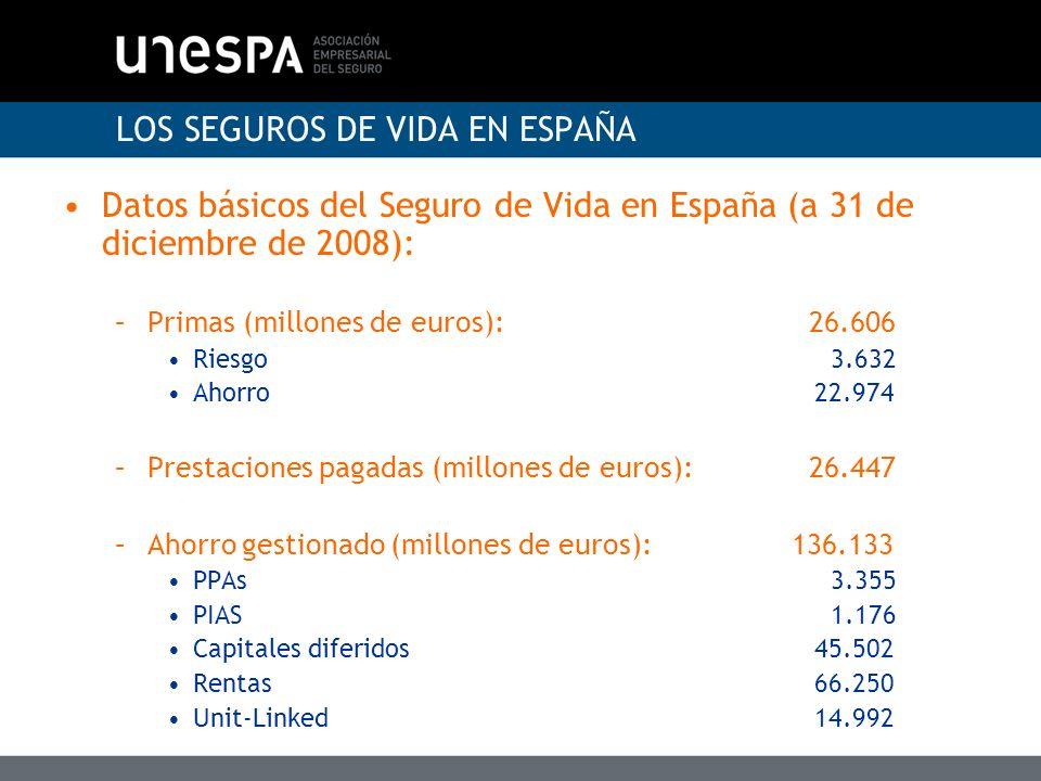 LOS SEGUROS DE VIDA EN ESPAÑA Datos básicos del Seguro de Vida en España (a 31 de diciembre de 2008): –Asegurados:32.910.916 Seguros de Riesgo 23.459.782 –Seguros de riesgo individuales 16.549.328 –Seguros de riesgo colectivos 6.910.454 Seguros de Ahorro 9.451.133 –Seguros de ahorro individuales 7.841.459 –Seguros de ahorro colectivos 1.609.674