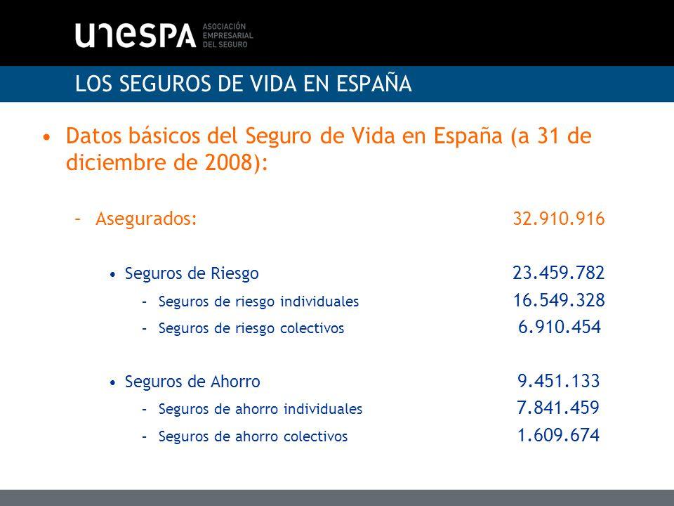 Canales de distribución Vida CarteraNuevo negocio Agentes15.98%17,68% Corredores7,35%6,23% Operadores bancaseguros 71,27%69,34% Oficinas entidad y empleados 4,35%6,29% Venta telefónica0,20%0,05% Otros canales0,85%0,39% LA DISTRIBUCION DEL SEGURO DE VIDA (DATOS ICEA 2007)