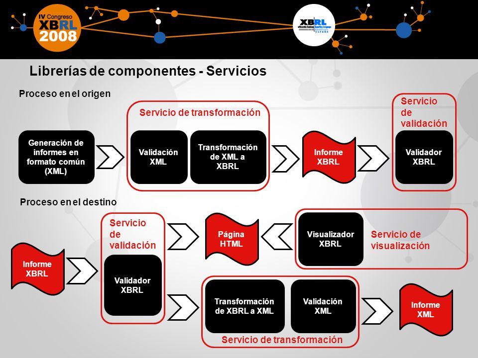Librerías de componentes - Servicios Proceso en el destino Proceso en el origen Generación de informes en formato común (XML) Informe XBRL Transformac
