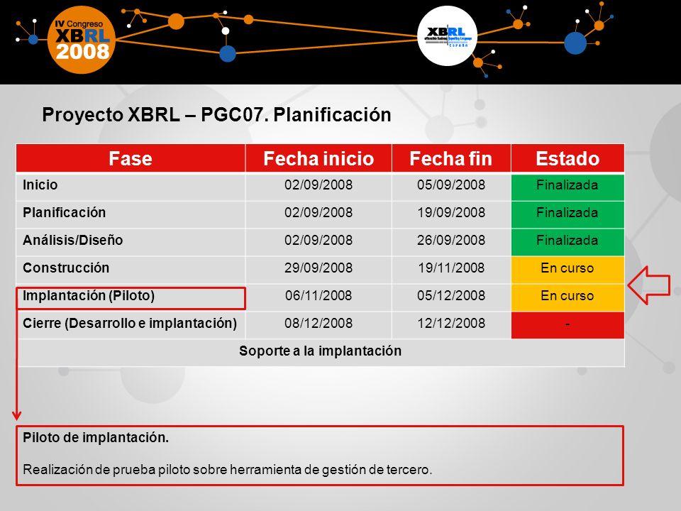 Proyecto XBRL – PGC07. Planificación FaseFecha inicioFecha finEstado Inicio02/09/200805/09/2008Finalizada Planificación02/09/200819/09/2008Finalizada