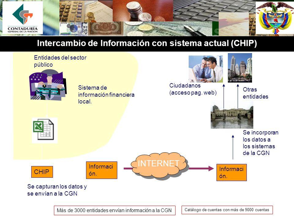 Informaci ón. Sistema de información financiera local. Se incorporan los datos a los sistemas de la CGN Entidades del sector público CHIP Se capturan