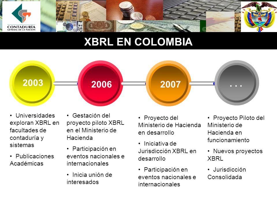 XBRL EN COLOMBIA Gestación del proyecto piloto XBRL en el Ministerio de Hacienda Participación en eventos nacionales e internacionales Inicia unión de