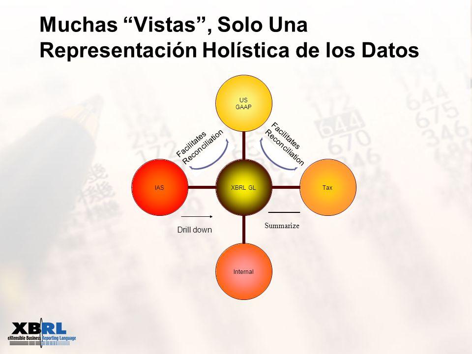 Muchas Vistas, Solo Una Representación Holística de los Datos Facilitates Reconciliation Facilitates Reconciliation Summarize Drill down