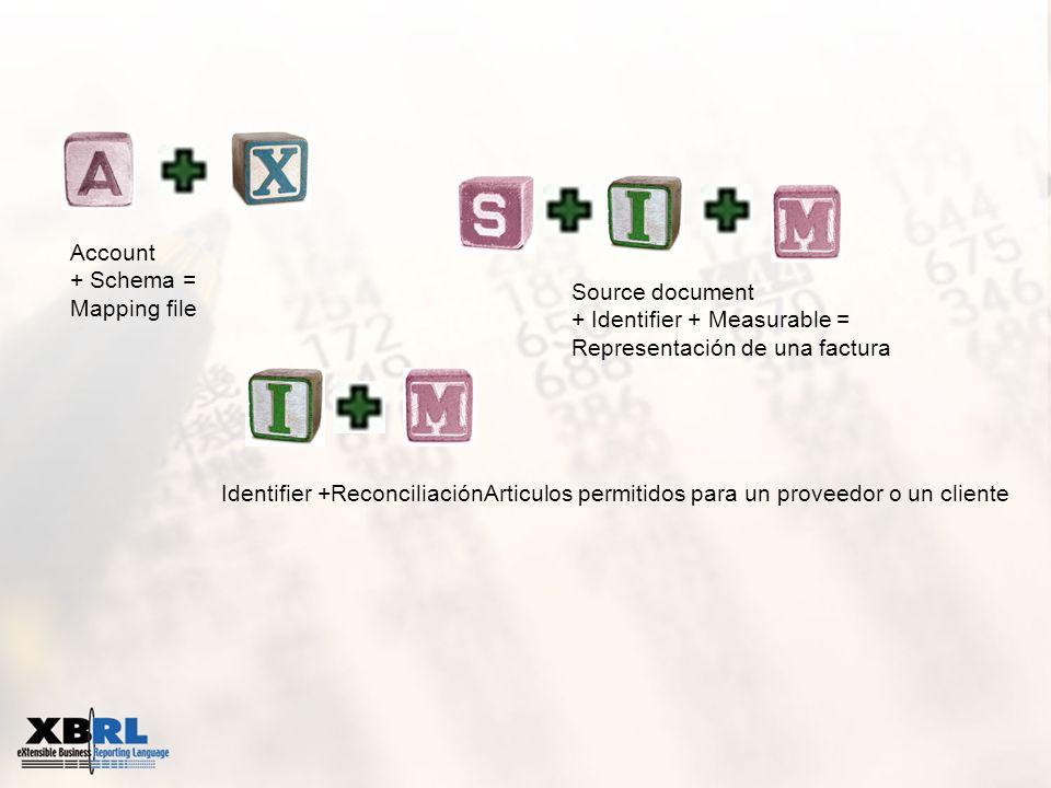 Account + Schema = Mapping file Source document + Identifier + Measurable = Representación de una factura Identifier +ReconciliaciónArticulos permitid