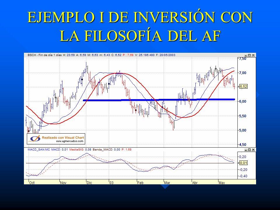 EJEMPLO I DE INVERSIÓN CON LA FILOSOFÍA DEL AF