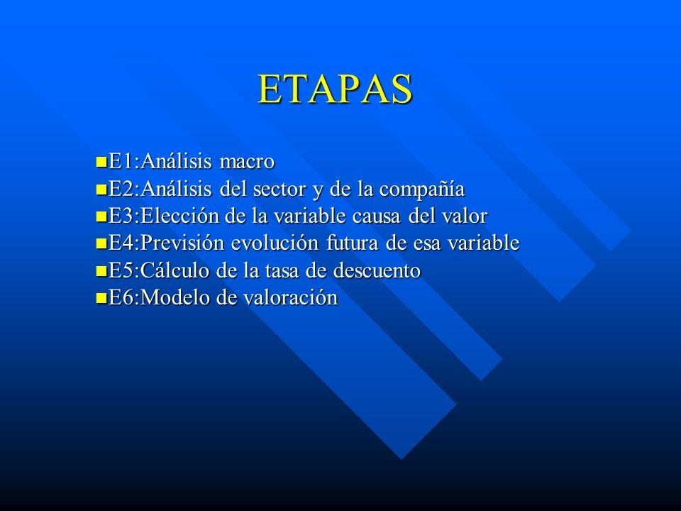 ETAPAS E1:Análisis macro E1:Análisis macro E2:Análisis del sector y de la compañía E2:Análisis del sector y de la compañía E3:Elección de la variable