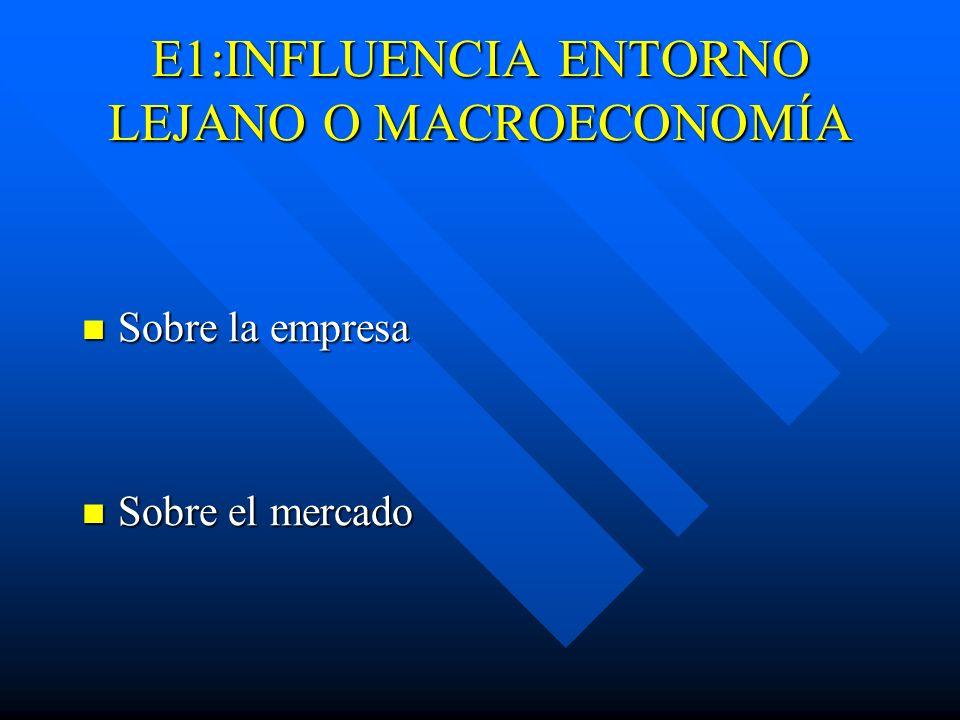 E1:INFLUENCIA ENTORNO LEJANO O MACROECONOMÍA Sobre la empresa Sobre la empresa Sobre el mercado Sobre el mercado