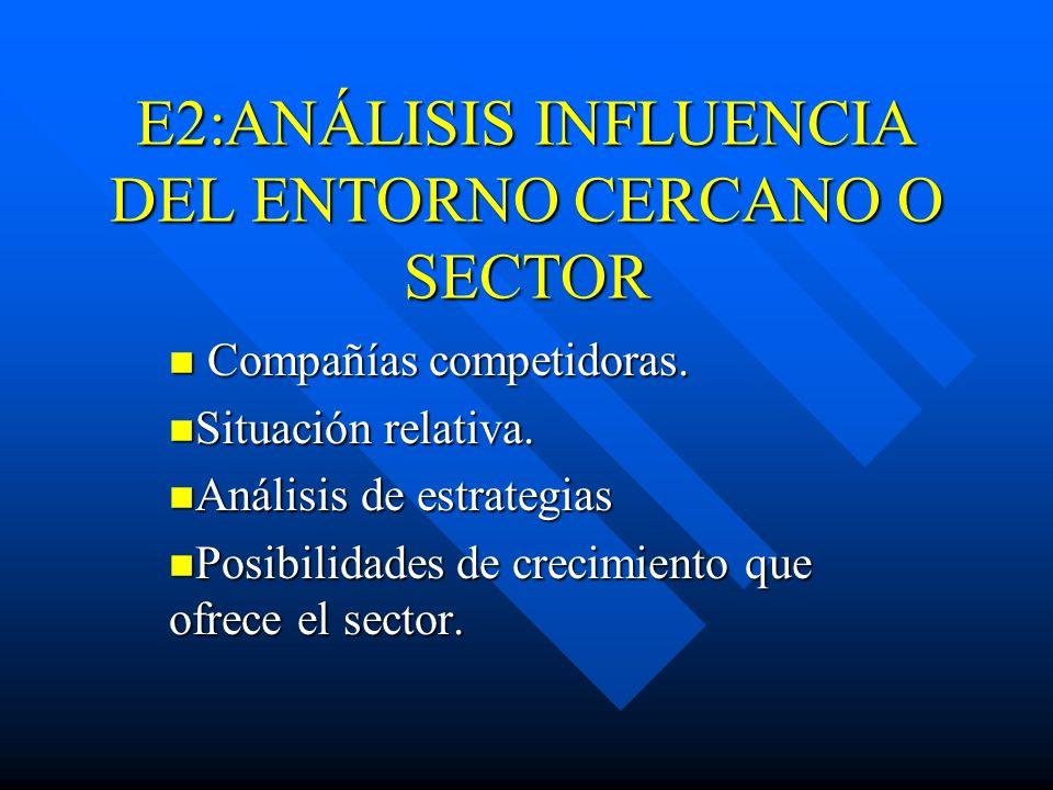 E2:ANÁLISIS INFLUENCIA DEL ENTORNO CERCANO O SECTOR Compañías competidoras. Compañías competidoras. Situación relativa. Situación relativa. Análisis d