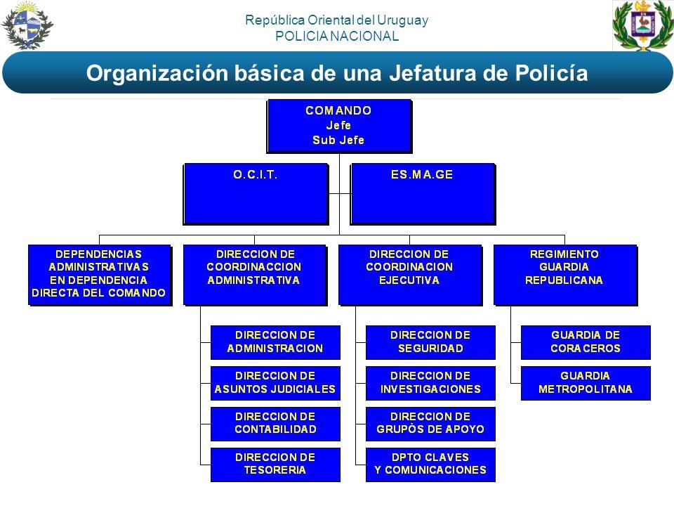 República Oriental del Uruguay POLICIA NACIONAL Organización básica de una Jefatura de Policía