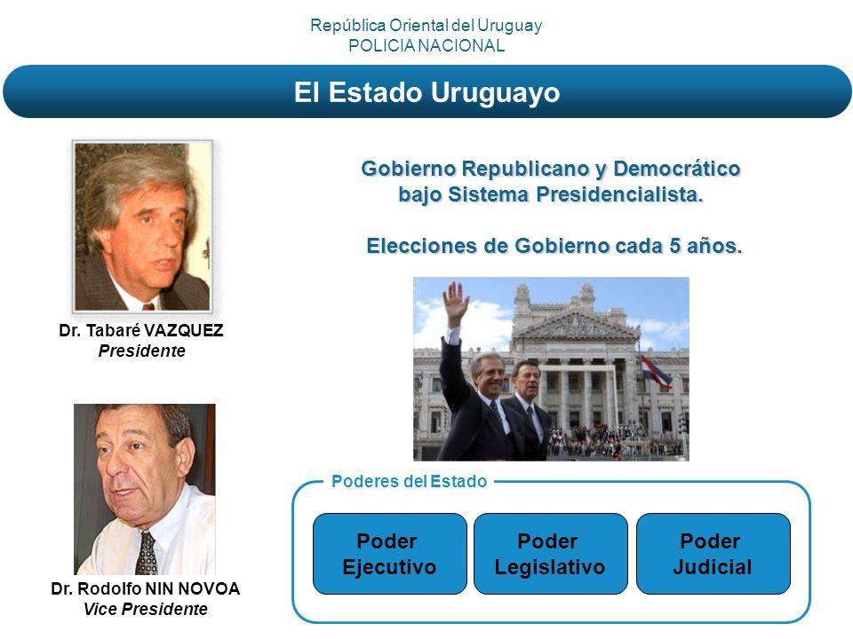 Gobierno Republicano y Democrático bajo Sistema Presidencialista. Elecciones de Gobierno cada 5 años. Dr. Tabaré VAZQUEZ Presidente Dr. Rodolfo NIN NO