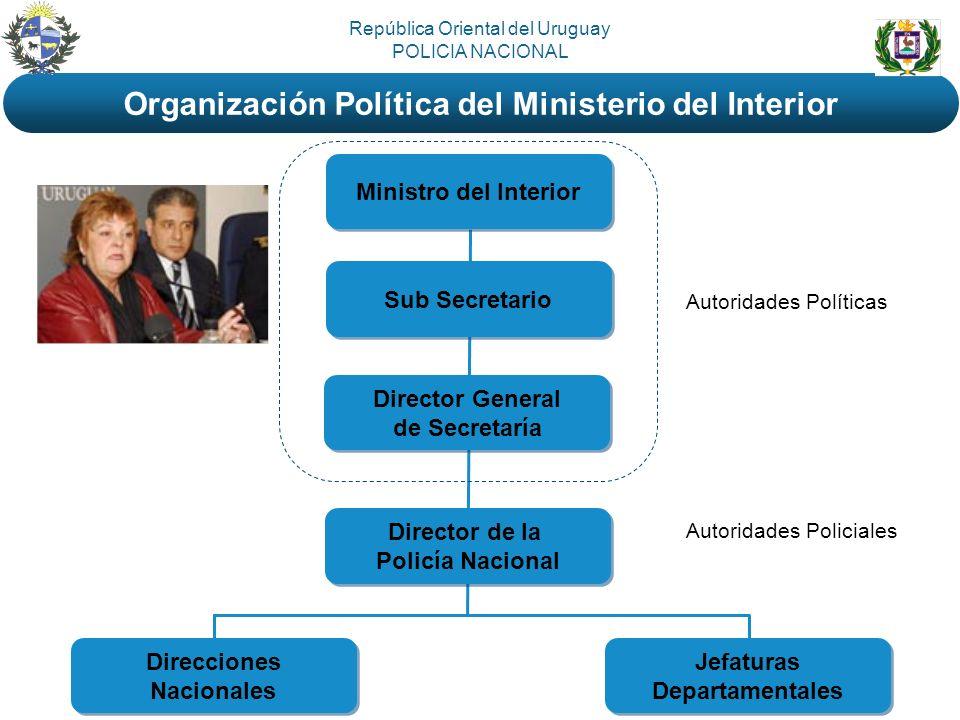 Ministro del Interior Sub Secretario Director General de Secretaría Director General de Secretaría Director de la Policía Nacional Director de la Poli