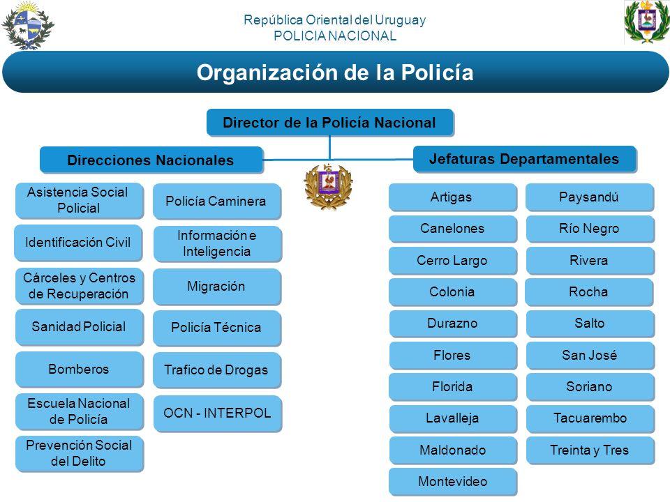 Director de la Policía Nacional Direcciones Nacionales Jefaturas Departamentales Cárceles y Centros de Recuperación Cárceles y Centros de Recuperación
