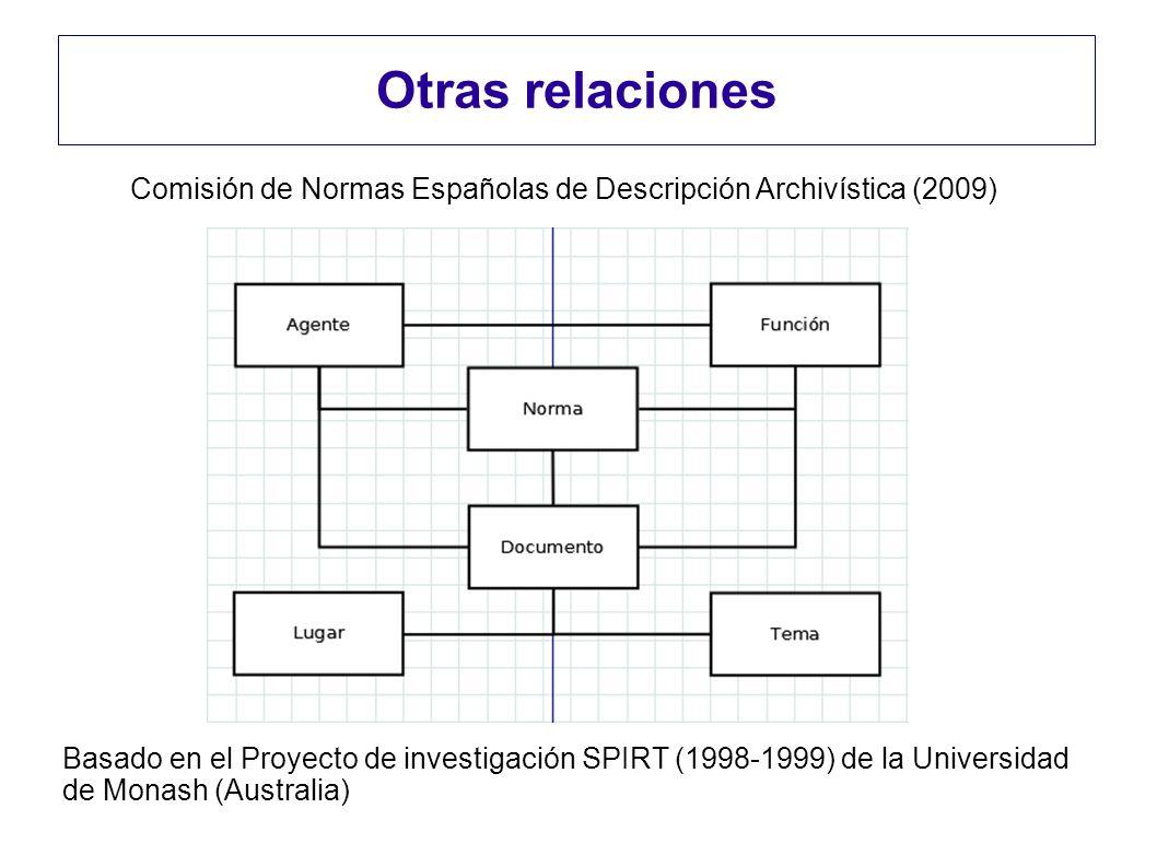 Otras relaciones Comisión de Normas Españolas de Descripción Archivística (2009) Basado en el Proyecto de investigación SPIRT (1998-1999) de la Univer