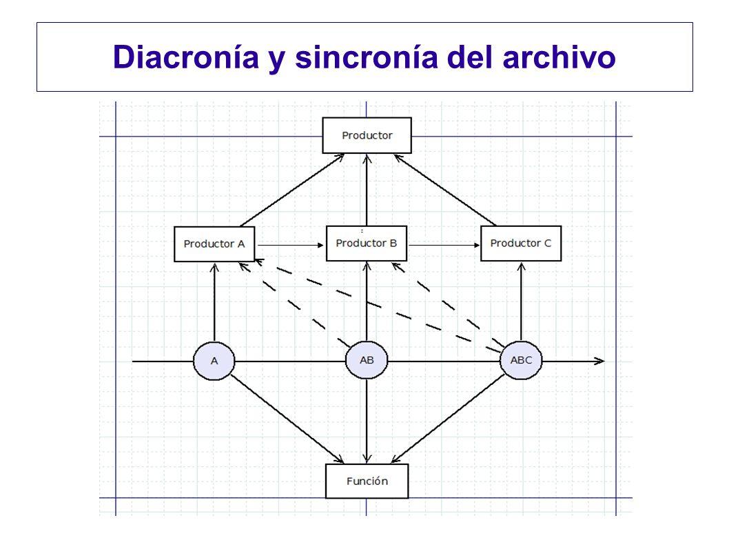 Diacronía y sincronía del archivo