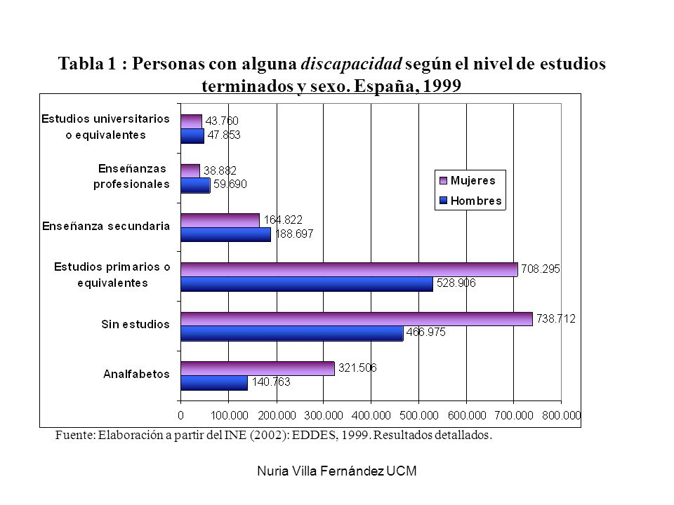 Nuria Villa Fernández UCM Tabla 1 : Personas con alguna discapacidad según el nivel de estudios terminados y sexo. España, 1999 Fuente: Elaboración a