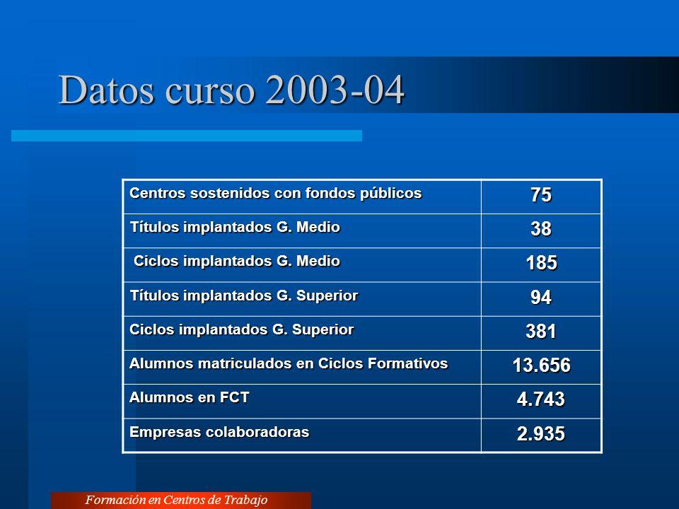 Datos curso 2003-04 Formación en Centros de Trabajo Centros sostenidos con fondos públicos 75 Títulos implantados G.