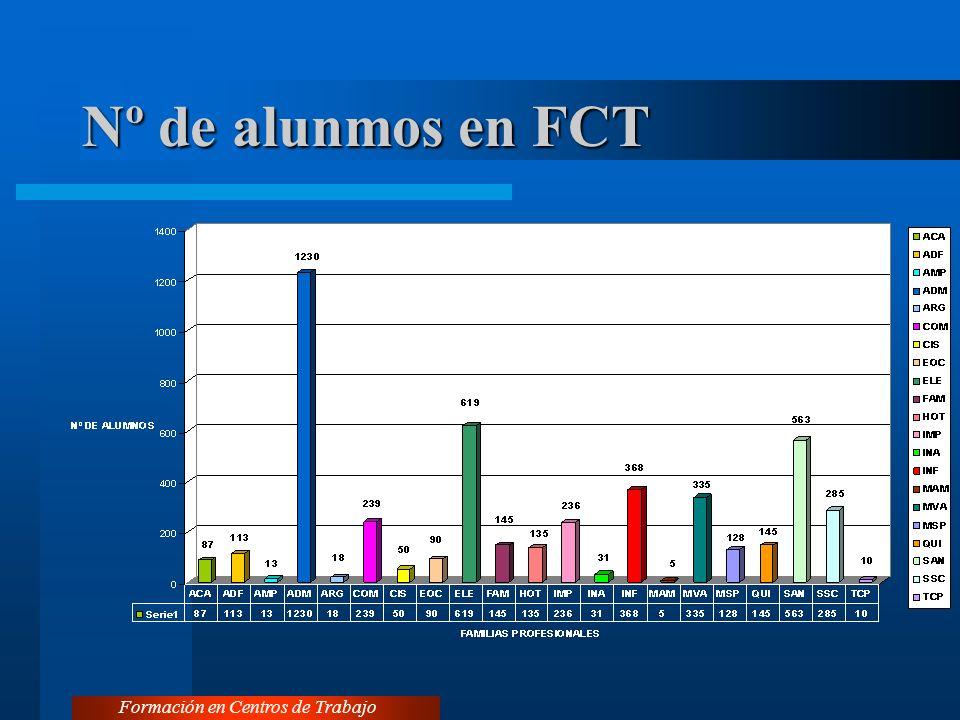 Nº de alunmos en FCT Formación en Centros de Trabajo
