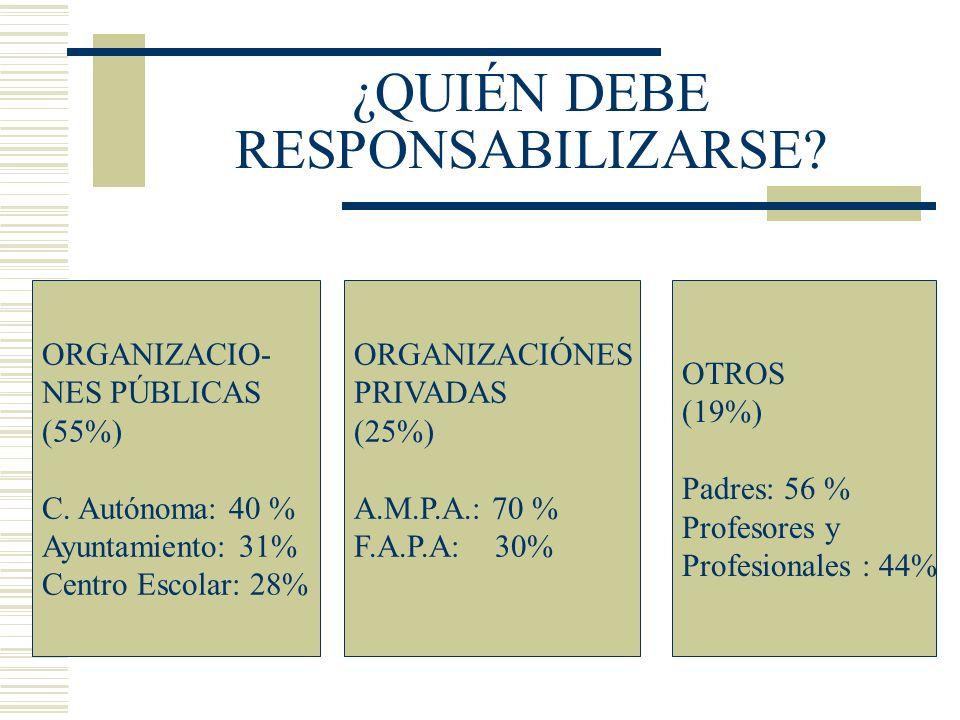 ¿QUIÉN DEBE RESPONSABILIZARSE? ORGANIZACIO- NES PÚBLICAS (55%) C. Autónoma: 40 % Ayuntamiento: 31% Centro Escolar: 28% ORGANIZACIÓNES PRIVADAS (25%) A