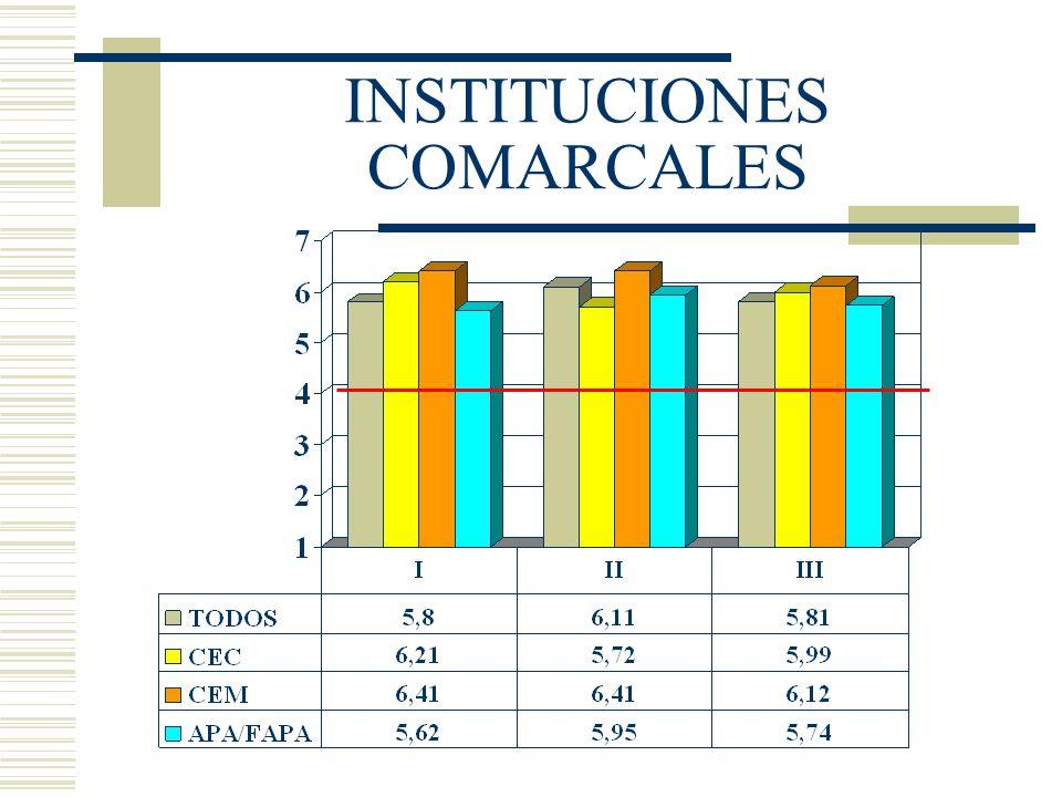 INSTITUCIONES COMARCALES