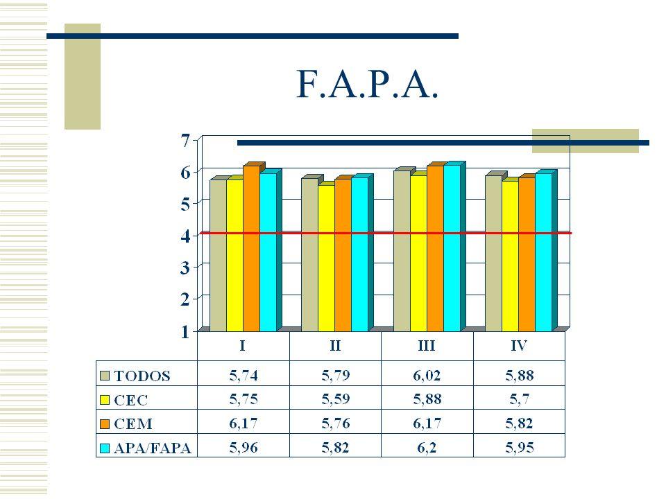 F.A.P.A.