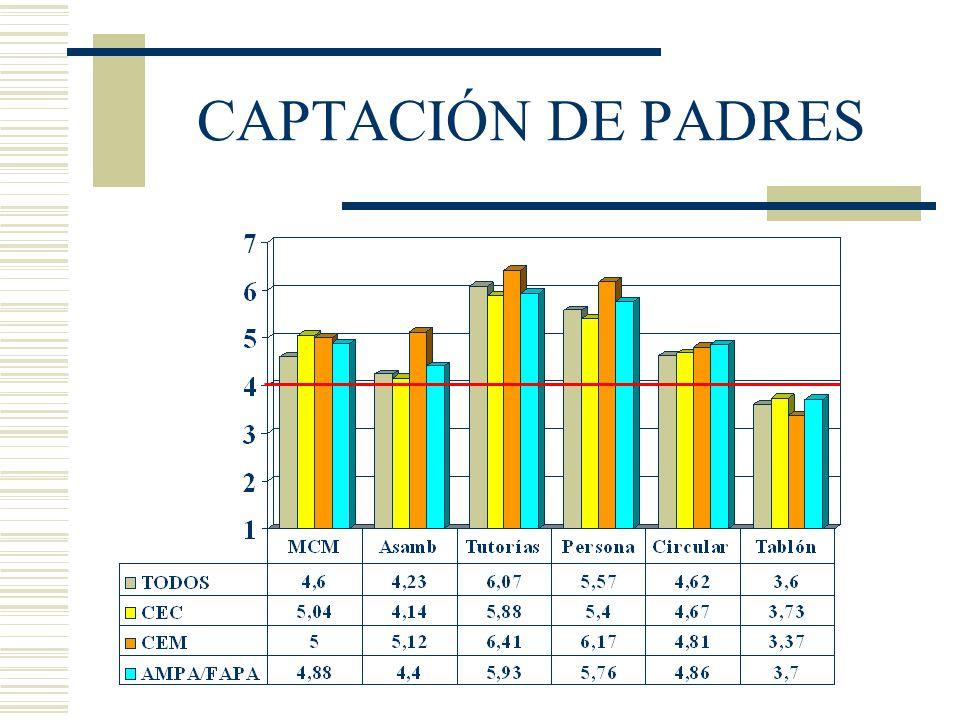 CAPTACIÓN DE PADRES