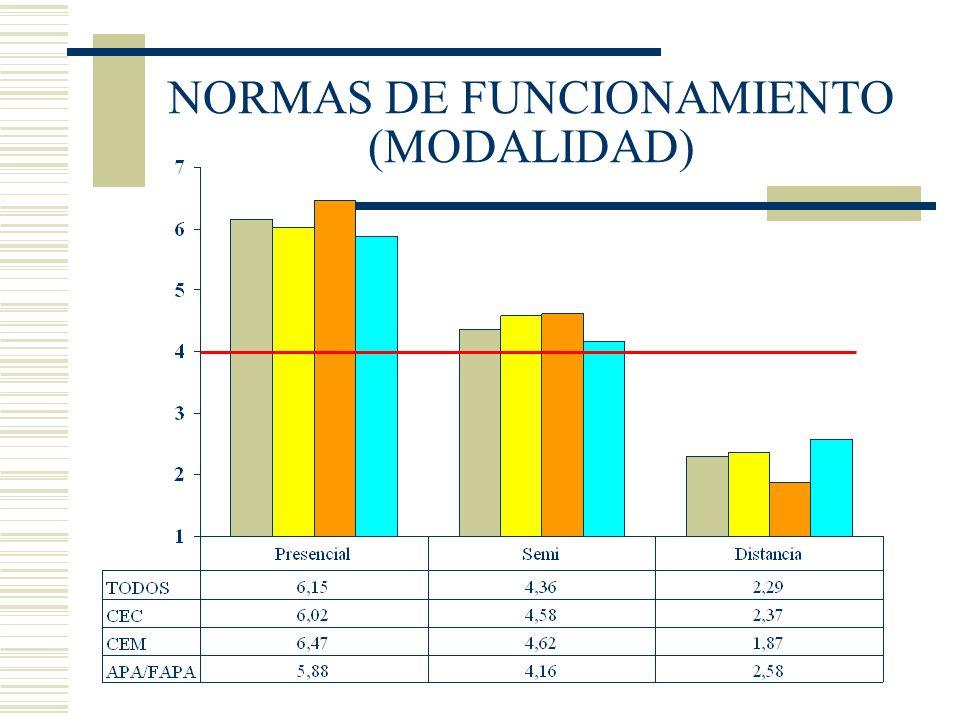 NORMAS DE FUNCIONAMIENTO (MODALIDAD)