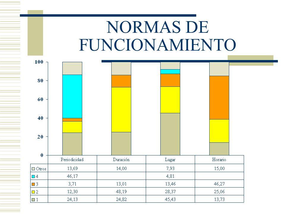 NORMAS DE FUNCIONAMIENTO