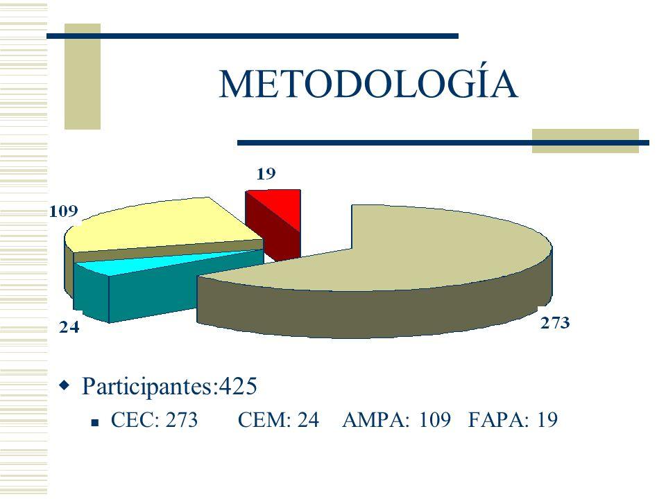 METODOLOGÍA Participantes:425 CEC: 273 CEM: 24 AMPA: 109 FAPA: 19