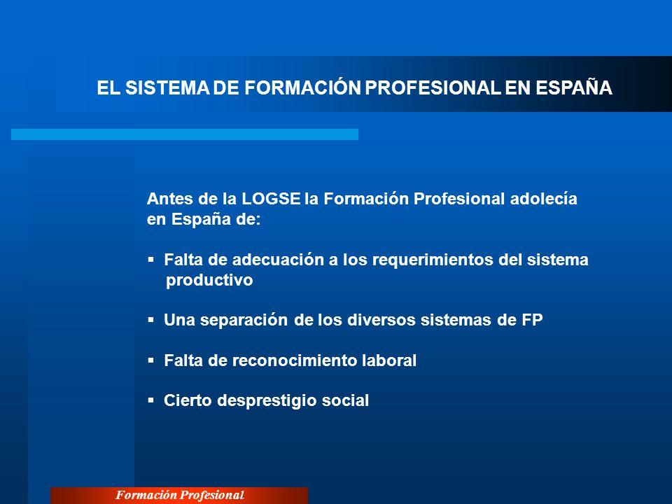 Formación Profesional EL SISTEMA DE FORMACIÓN PROFESIONAL EN ESPAÑA Antes de la LOGSE la Formación Profesional adolecía en España de: Falta de adecuac