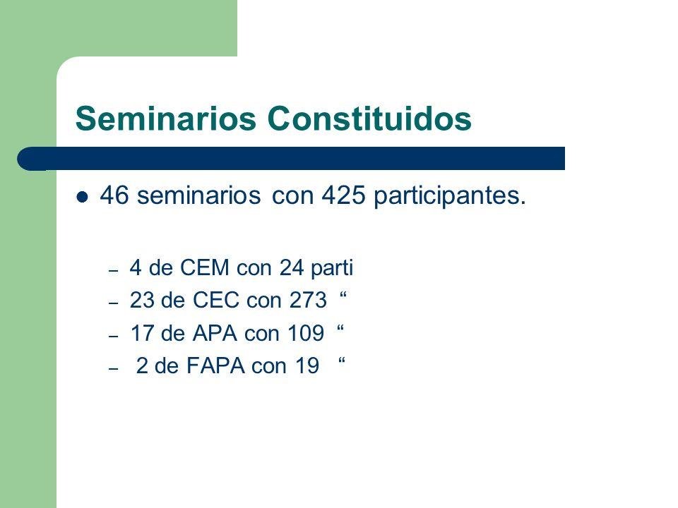 Seminarios Constituidos 46 seminarios con 425 participantes. – 4 de CEM con 24 parti – 23 de CEC con 273 – 17 de APA con 109 – 2 de FAPA con 19