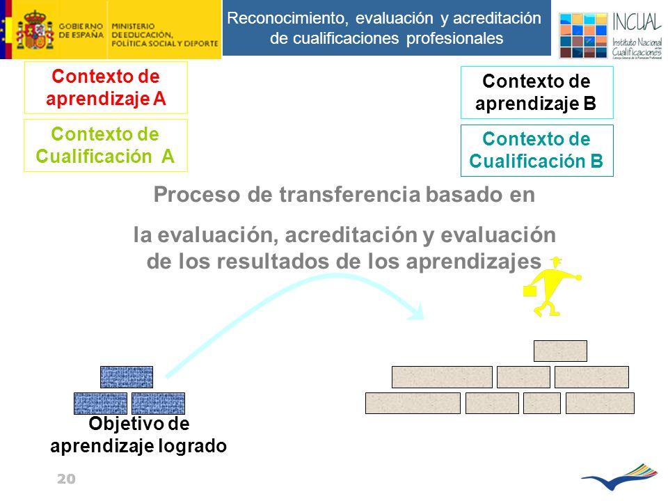 Reconocimiento, evaluación y acreditación de cualificaciones profesionales 20 Proceso de transferencia basado en la evaluación, acreditación y evaluación de los resultados de los aprendizajes Objetivo de aprendizaje logrado Contexto de aprendizaje A Contexto de aprendizaje B Contexto de Cualificación B Contexto de Cualificación A