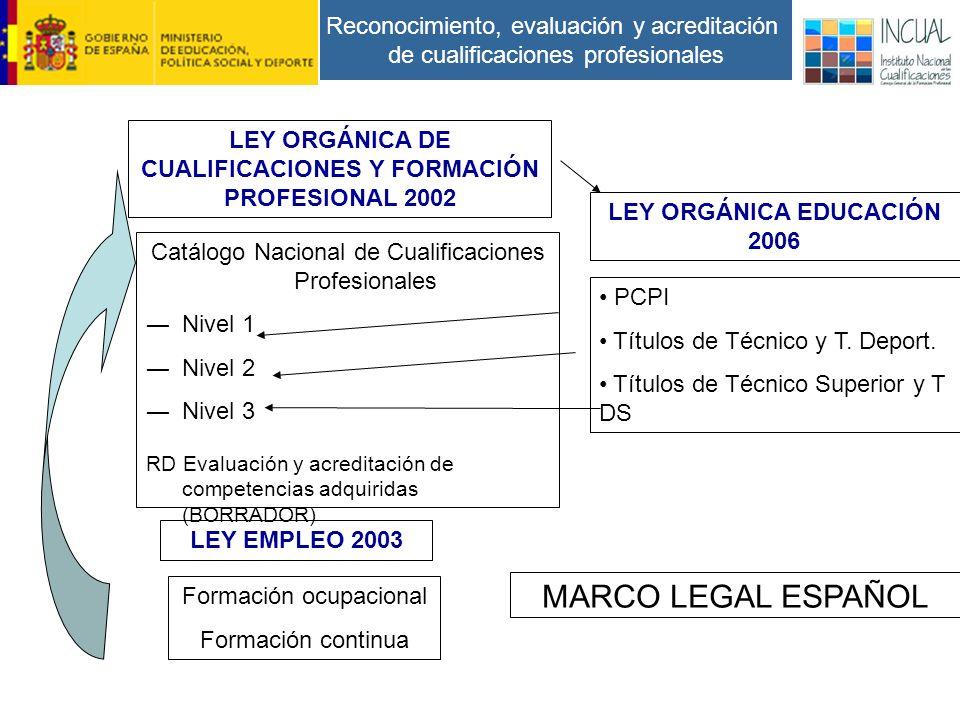 Reconocimiento, evaluación y acreditación de cualificaciones profesionales LEY ORGÁNICA EDUCACIÓN 2006 PCPI Títulos de Técnico y T.