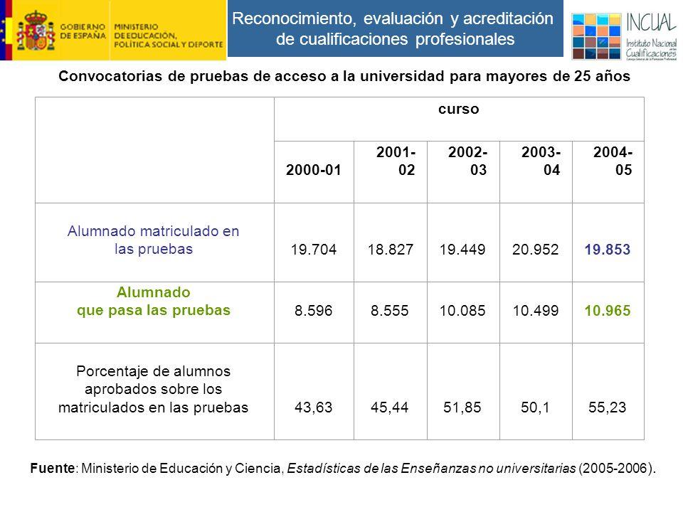 Reconocimiento, evaluación y acreditación de cualificaciones profesionales curso 2000-01 2001- 02 2002- 03 2003- 04 2004- 05 Alumnado matriculado en las pruebas19.70418.82719.44920.95219.853 Alumnado que pasa las pruebas8.5968.55510.08510.49910.965 Porcentaje de alumnos aprobados sobre los matriculados en las pruebas43,6345,4451,8550,155,23 Fuente: Ministerio de Educación y Ciencia, Estadísticas de las Enseñanzas no universitarias (2005-2006 ).