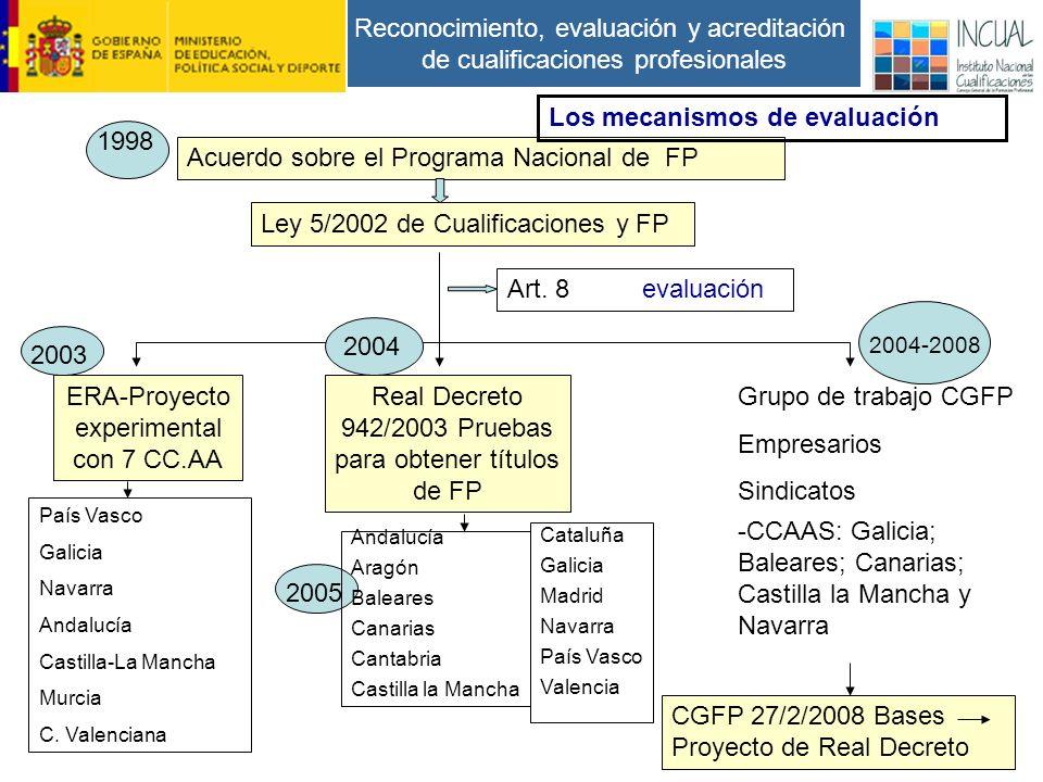Reconocimiento, evaluación y acreditación de cualificaciones profesionales Acuerdo sobre el Programa Nacional de FP Los mecanismos de evaluación Ley 5/2002 de Cualificaciones y FP Art.