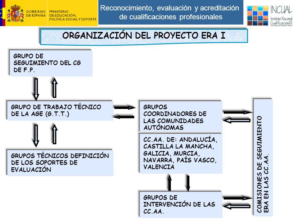 Reconocimiento, evaluación y acreditación de cualificaciones profesionales GRUPO DE SEGUIMIENTO DEL CG DE F.P.