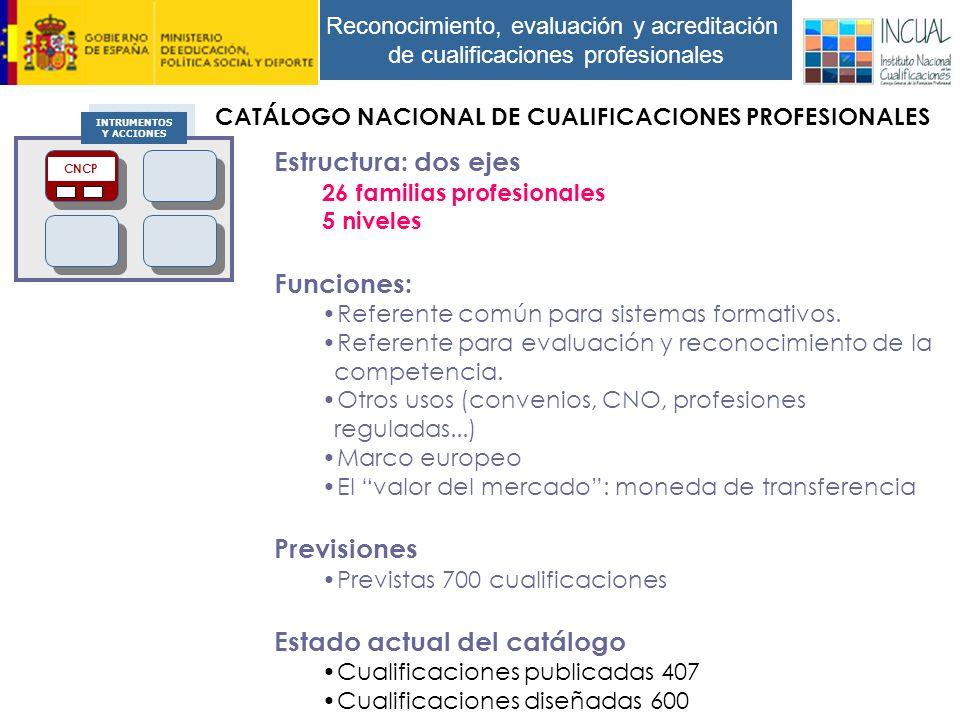 Reconocimiento, evaluación y acreditación de cualificaciones profesionales Estructura: dos ejes 26 familias profesionales 5 niveles Funciones: Referente común para sistemas formativos.