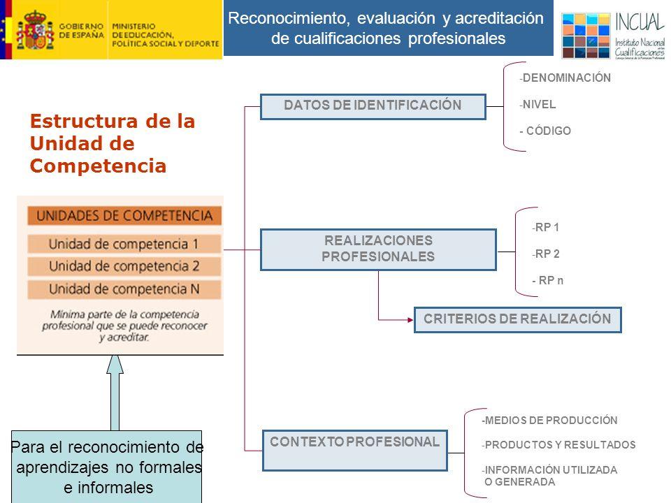 Reconocimiento, evaluación y acreditación de cualificaciones profesionales CRITERIOS DE REALIZACIÓN -DENOMINACIÓN -NIVEL - CÓDIGO -RP 1 -RP 2 - RP n -MEDIOS DE PRODUCCIÓN -PRODUCTOS Y RESULTADOS -INFORMACIÓN UTILIZADA O GENERADA CONTEXTO PROFESIONAL REALIZACIONES PROFESIONALES DATOS DE IDENTIFICACIÓN Estructura de la Unidad de Competencia Para el reconocimiento de aprendizajes no formales e informales