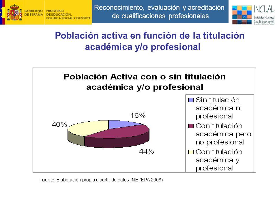 Reconocimiento, evaluación y acreditación de cualificaciones profesionales Población activa en función de la titulación académica y/o profesional Fuente: Elaboración propia a partir de datos INE (EPA 2008)