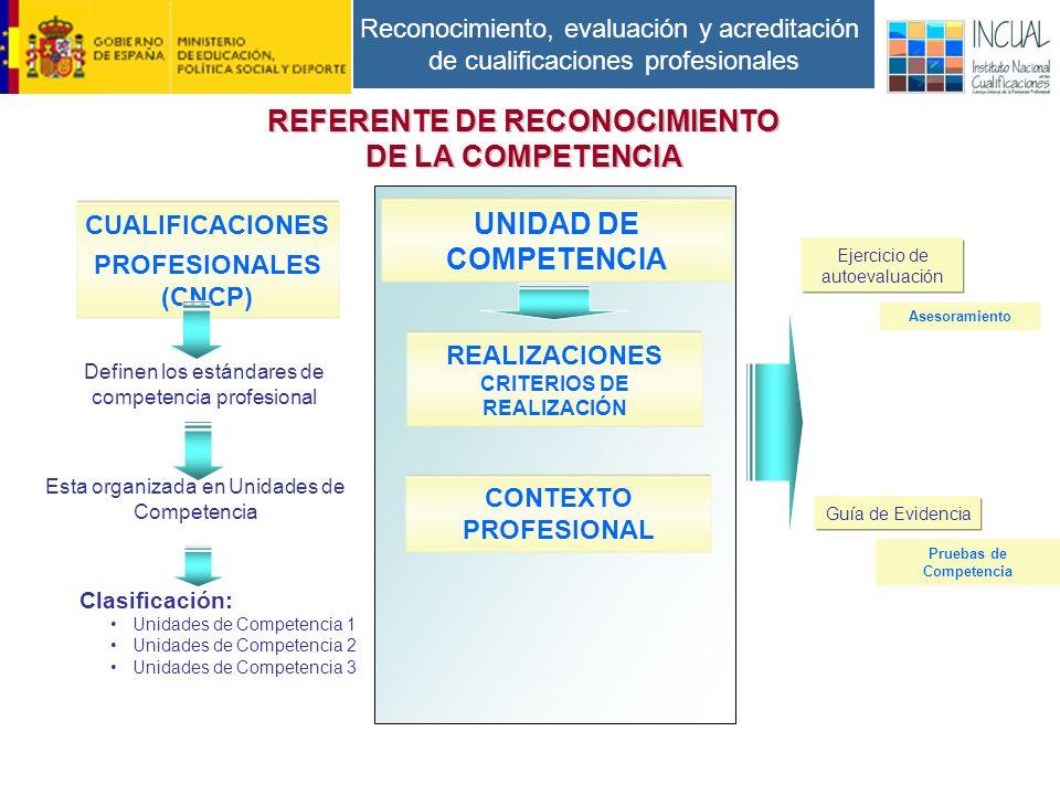 Reconocimiento, evaluación y acreditación de cualificaciones profesionales REFERENTE DE RECONOCIMIENTO DE LA COMPETENCIA CUALIFICACIONES PROFESIONALES (CNCP) UNIDAD DE COMPETENCIA Definen los estándares de competencia profesional Esta organizada en Unidades de Competencia Clasificación: Unidades de Competencia 1 Unidades de Competencia 2 Unidades de Competencia 3 REALIZACIONES CRITERIOS DE REALIZACIÓN CONTEXTO PROFESIONAL Ejercicio de autoevaluación Guía de Evidencia Asesoramiento Pruebas de Competencia