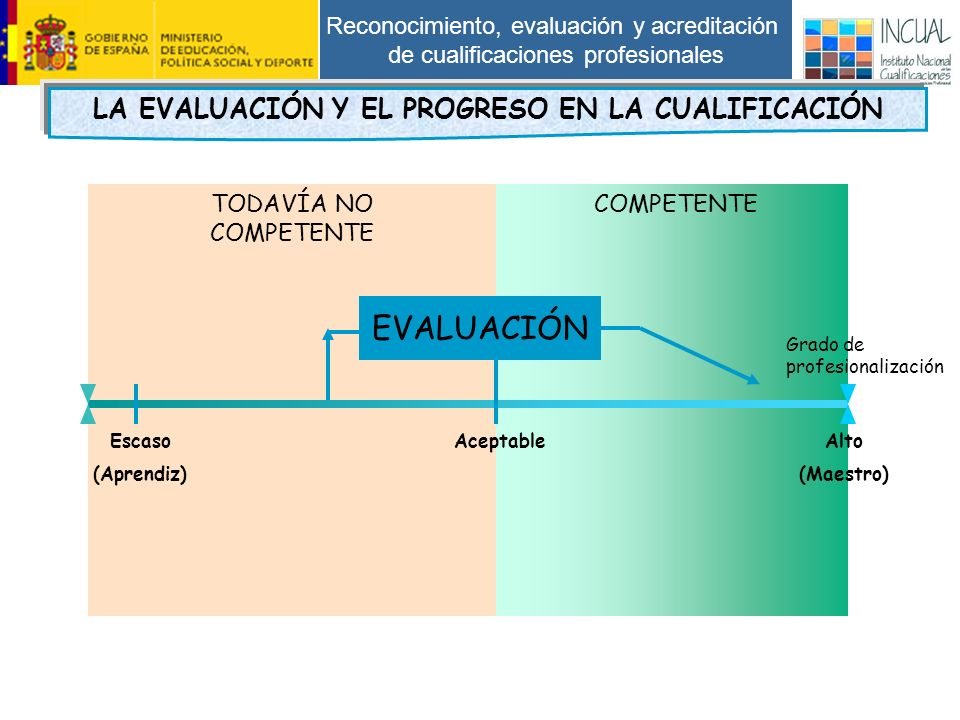 Reconocimiento, evaluación y acreditación de cualificaciones profesionales Grado de profesionalización Escaso (Aprendiz) AceptableAlto (Maestro) EVALUACIÓN TODAVÍA NO COMPETENTE COMPETENTE LA EVALUACIÓN Y EL PROGRESO EN LA CUALIFICACIÓN