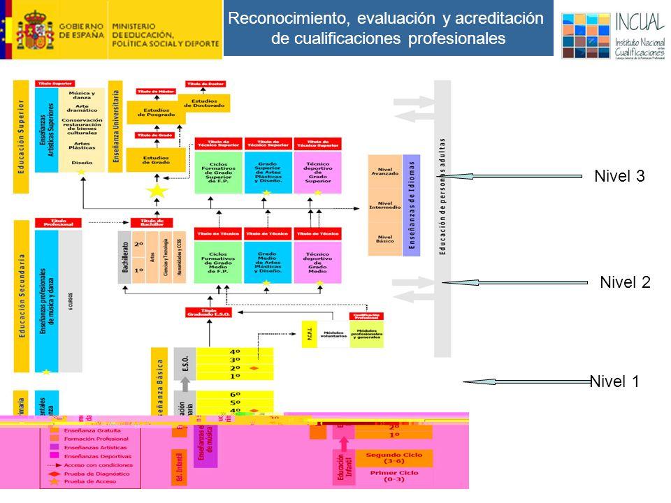 Reconocimiento, evaluación y acreditación de cualificaciones profesionales Nivel 1 Nivel 2 Nivel 3