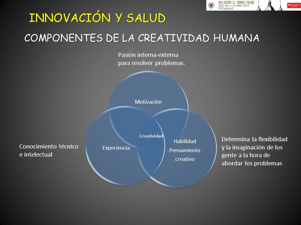 COMPONENTES DE LA CREATIVIDAD HUMANA INNOVACIÓN Y SALUD Motivación Habilidad Pensamiento creativo Experiencia Creatividad Conocimiento técnico e intel