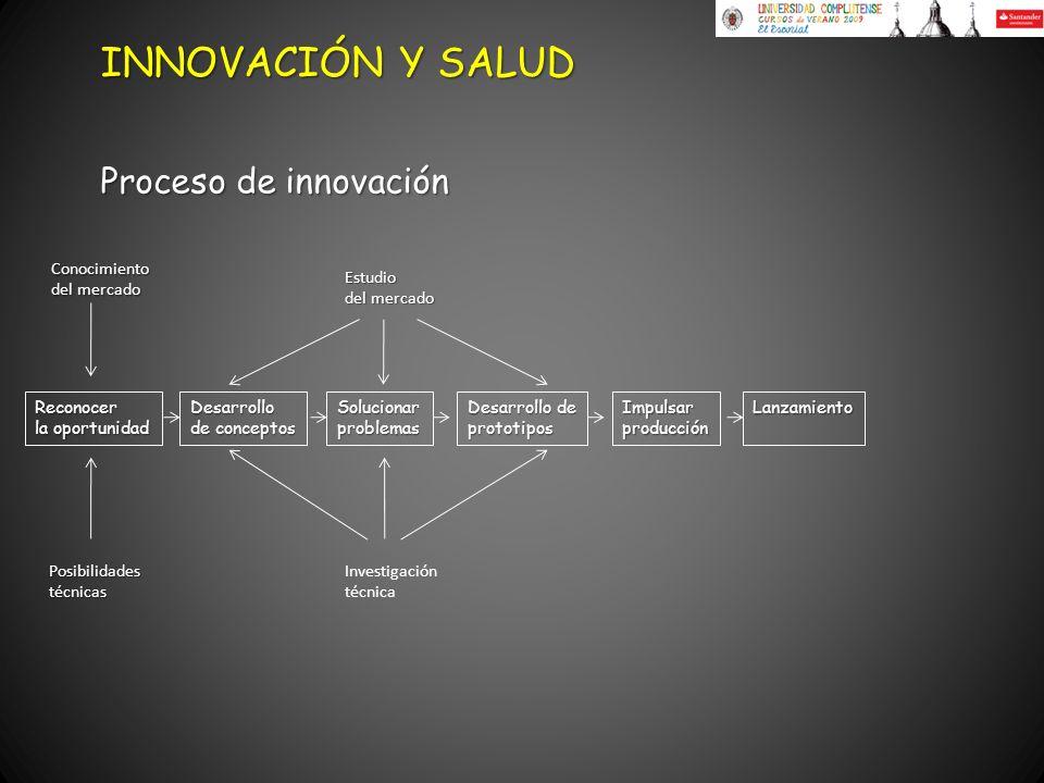 Proceso de innovación INNOVACIÓN Y SALUD Reconocer la oportunidad ImpulsarproducciónLanzamiento Conocimiento del mercado Posibilidadestécnicas Desarro