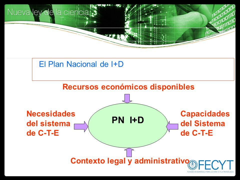 Concepto de Plan Nacional El Plan Nacional de I+D PN I+D Necesidades del sistema de C-T-E Capacidades del Sistema de C-T-E Recursos económicos disponi