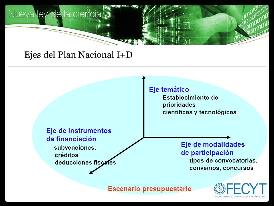 Ejes del Plan Nacional I+D Eje temático Establecimiento de prioridades científicas y tecnológicas Eje de modalidades de participación tipos de convoca