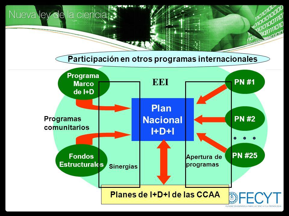 Plan Nacional I+D+I Programa Marco de I+D PN #1 PN #2 PN #25 Fondos Estructurales Programas comunitarios EEI Apertura de programas Sinergias Participa