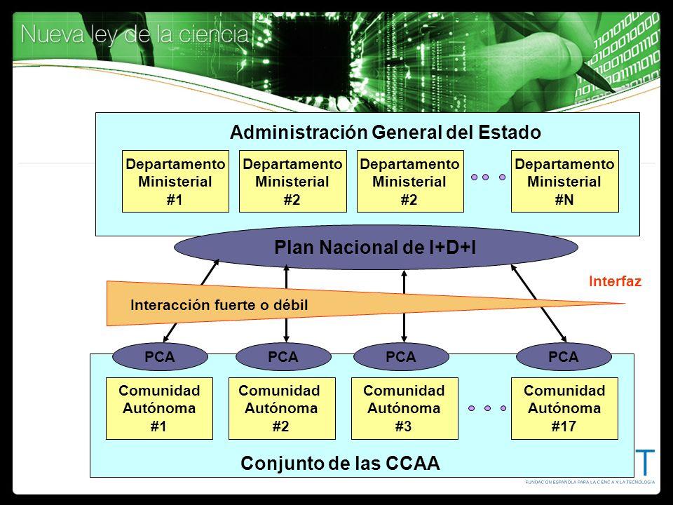 Comunidad Autónoma #1 Comunidad Autónoma #17 Comunidad Autónoma #3 Comunidad Autónoma #2 Conjunto de las CCAA PCA Administración General del Estado De